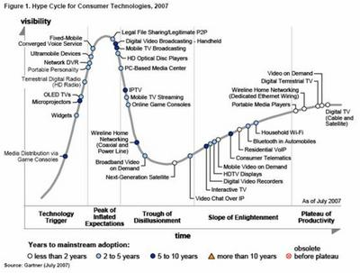 Gartners hypecycle