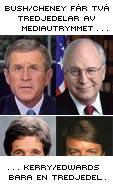 Bush och Cheney får två tredjedelar av mediautrymmet, Kerry och Edwards en tredjedel